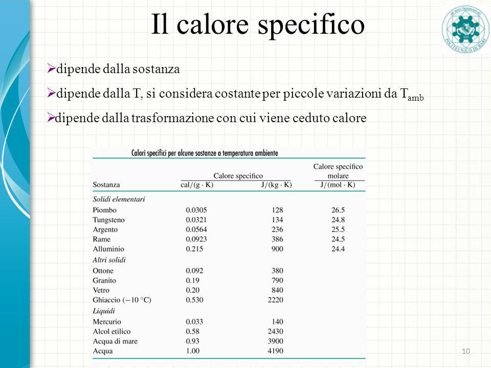 Il calore specifico dipende dalla sostanza