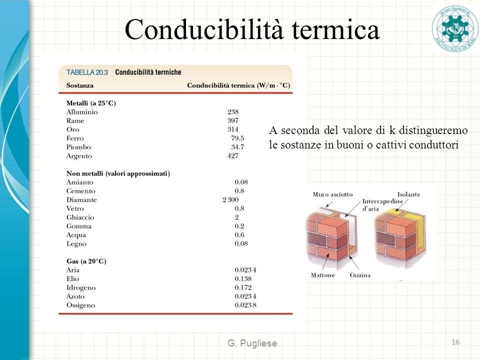 Conducibilità termica