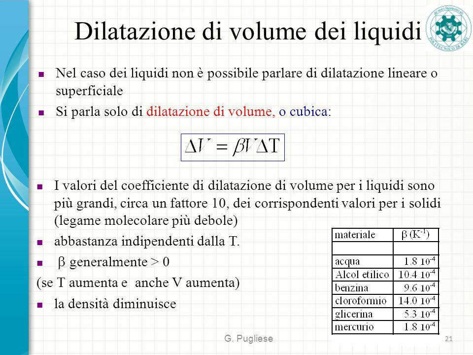 Dilatazione di volume dei liquidi