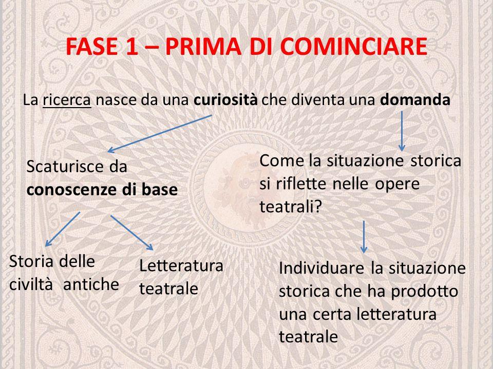 FASE 1 – PRIMA DI COMINCIARE