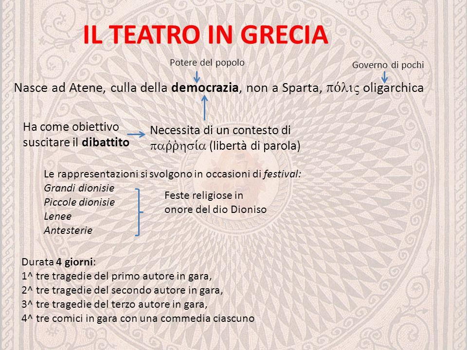 IL TEATRO IN GRECIA Potere del popolo. Governo di pochi. Nasce ad Atene, culla della democrazia, non a Sparta, pόliς oligarchica.