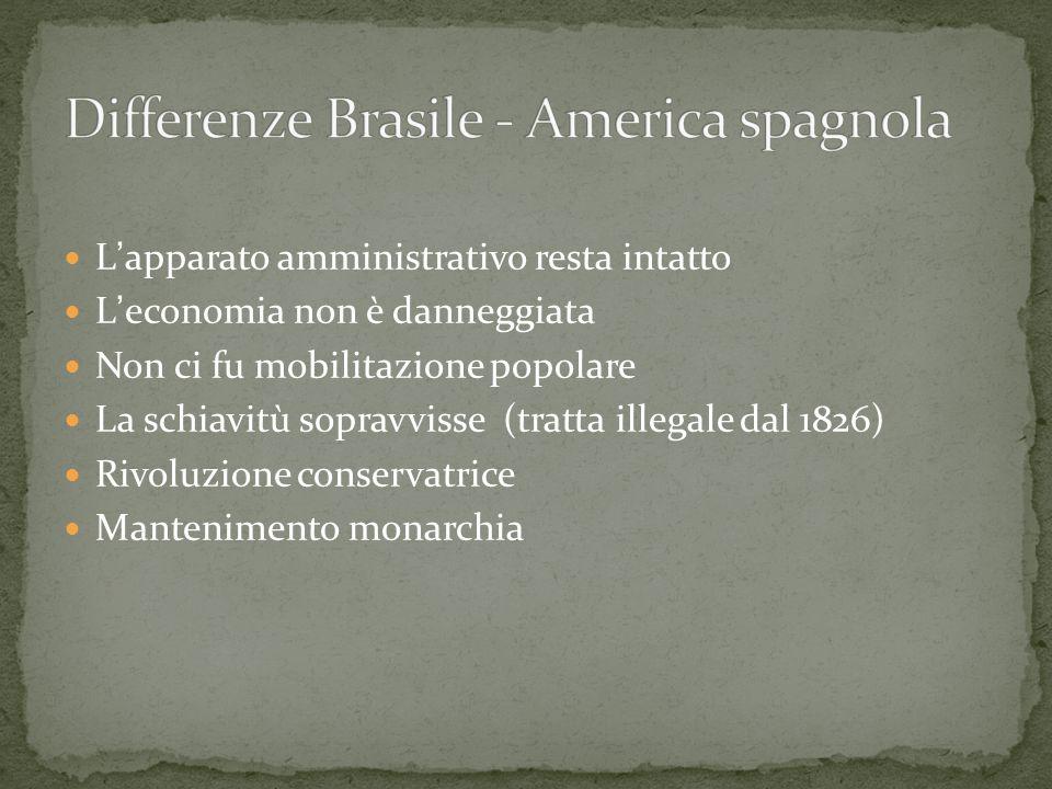 Differenze Brasile - America spagnola
