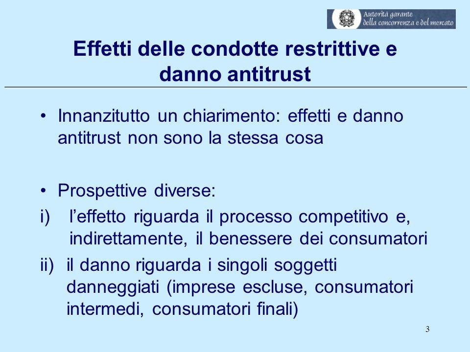 Effetti delle condotte restrittive e danno antitrust