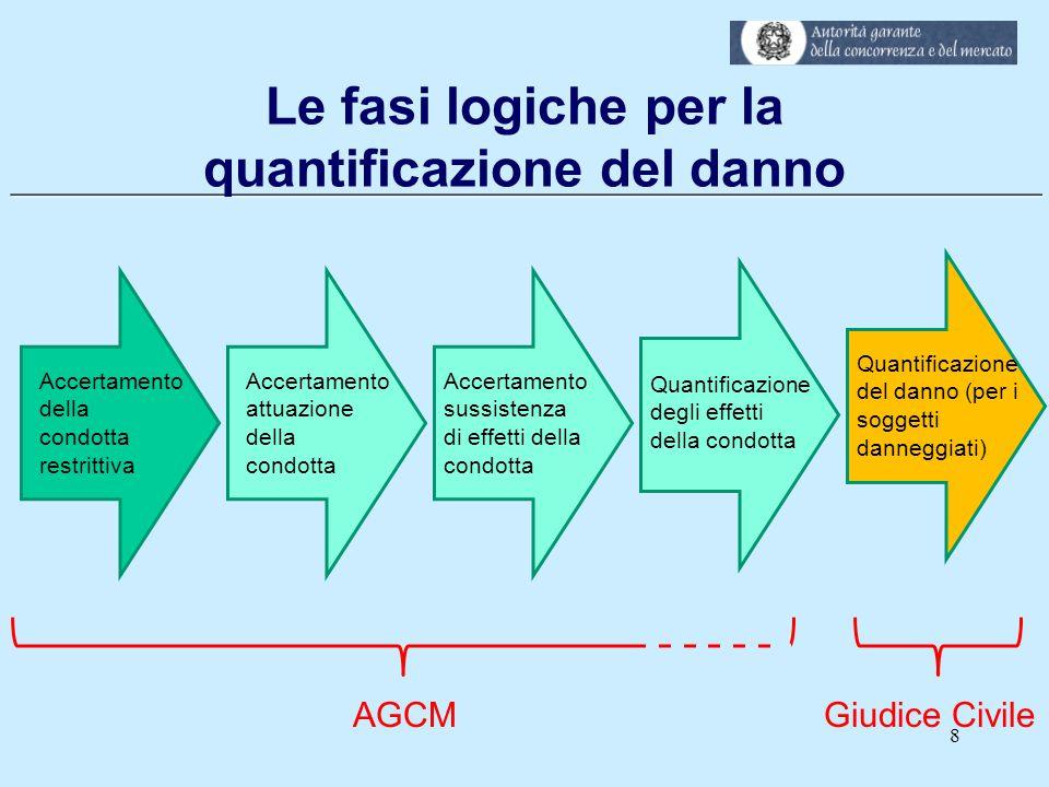 Le fasi logiche per la quantificazione del danno