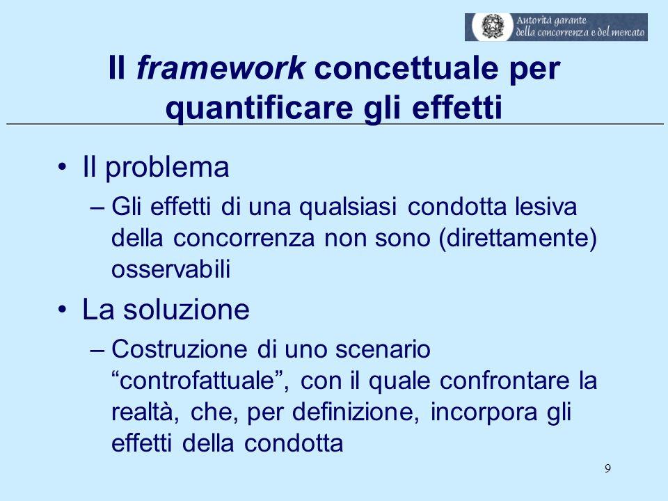 Il framework concettuale per quantificare gli effetti