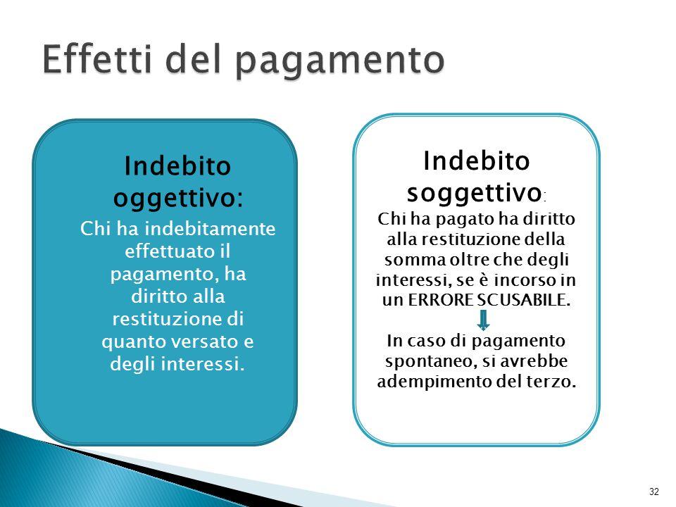Effetti del pagamento Indebito soggettivo: Indebito oggettivo: