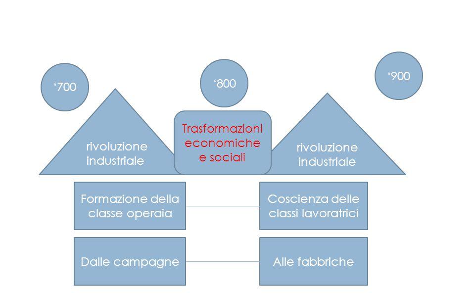 rivoluzione industriale rivoluzione industriale Trasformazioni