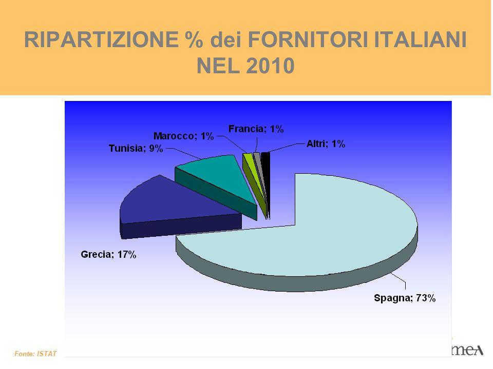 RIPARTIZIONE % dei FORNITORI ITALIANI NEL 2010