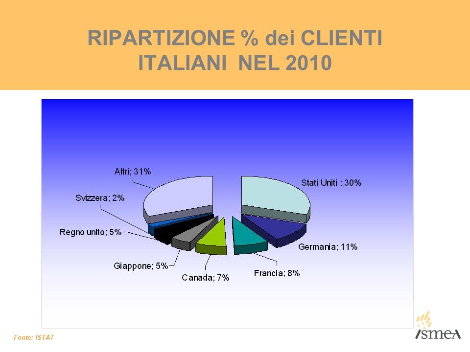 RIPARTIZIONE % dei CLIENTI ITALIANI NEL 2010