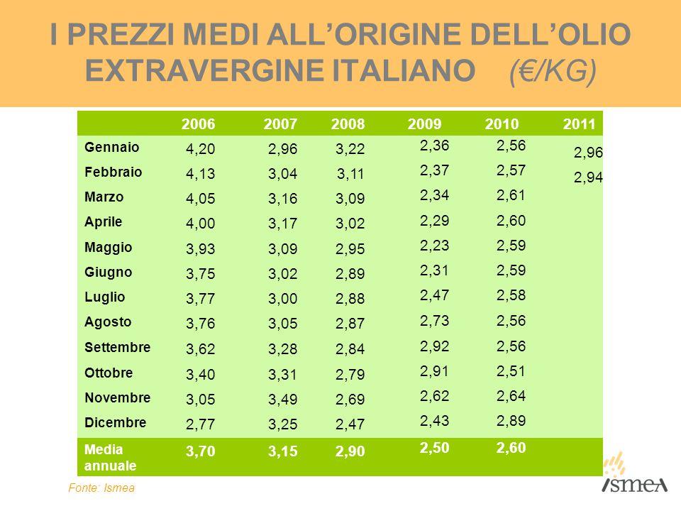 I PREZZI MEDI ALL'ORIGINE DELL'OLIO EXTRAVERGINE ITALIANO (€/KG)