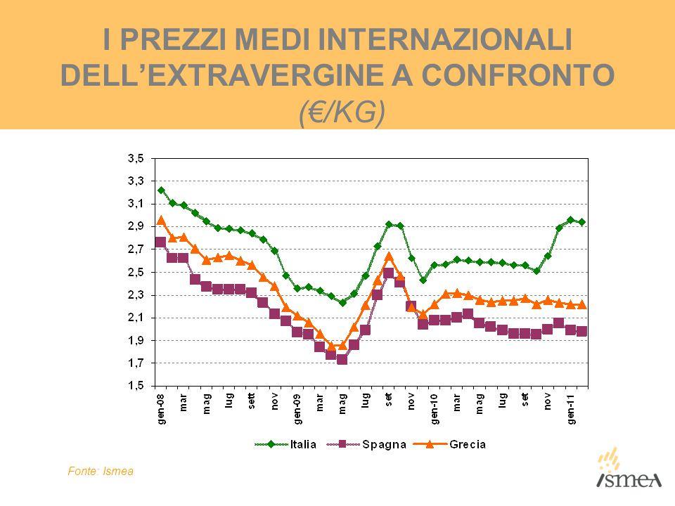 I PREZZI MEDI INTERNAZIONALI DELL'EXTRAVERGINE A CONFRONTO (€/KG)
