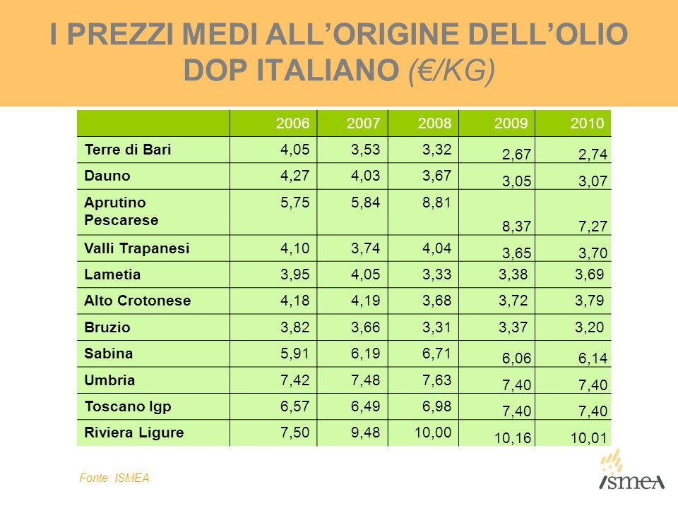 I PREZZI MEDI ALL'ORIGINE DELL'OLIO DOP ITALIANO (€/KG)
