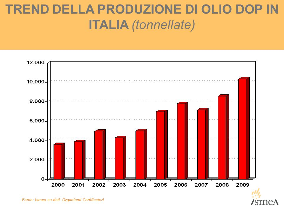 TREND DELLA PRODUZIONE DI OLIO DOP IN