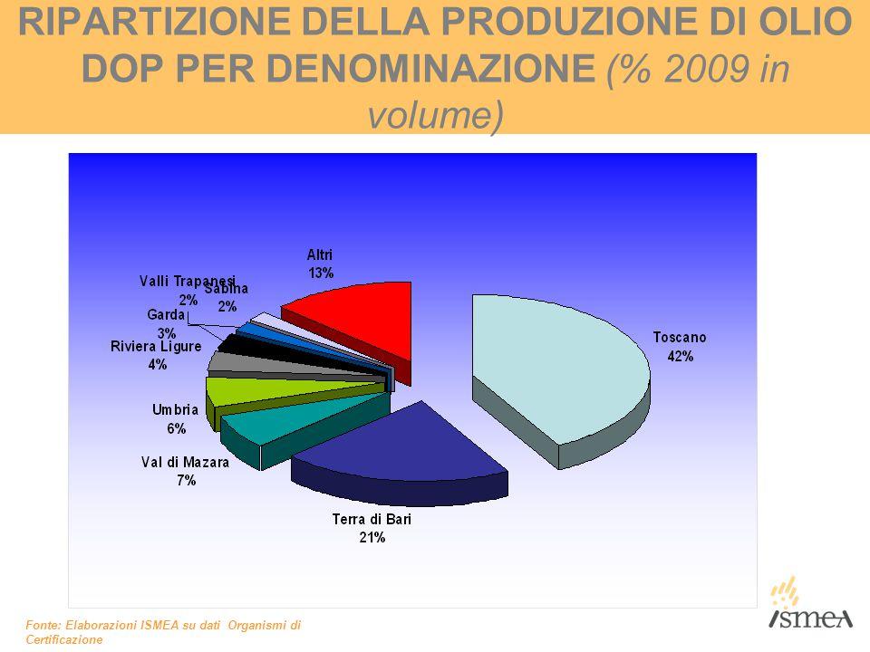 RIPARTIZIONE DELLA PRODUZIONE DI OLIO DOP PER DENOMINAZIONE (% 2009 in volume)