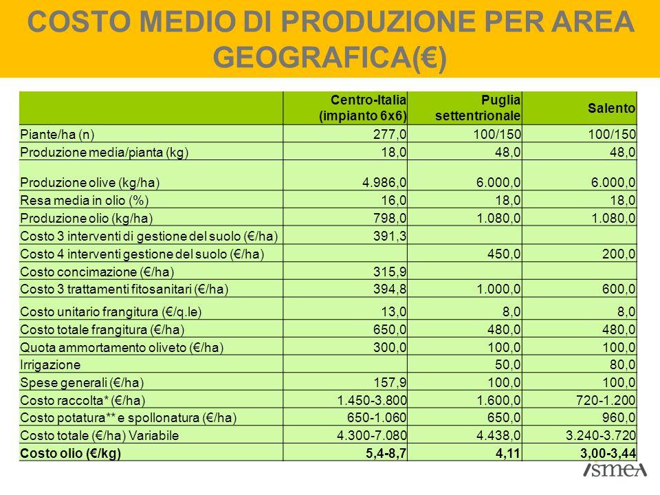 COSTO MEDIO DI PRODUZIONE PER AREA GEOGRAFICA(€)