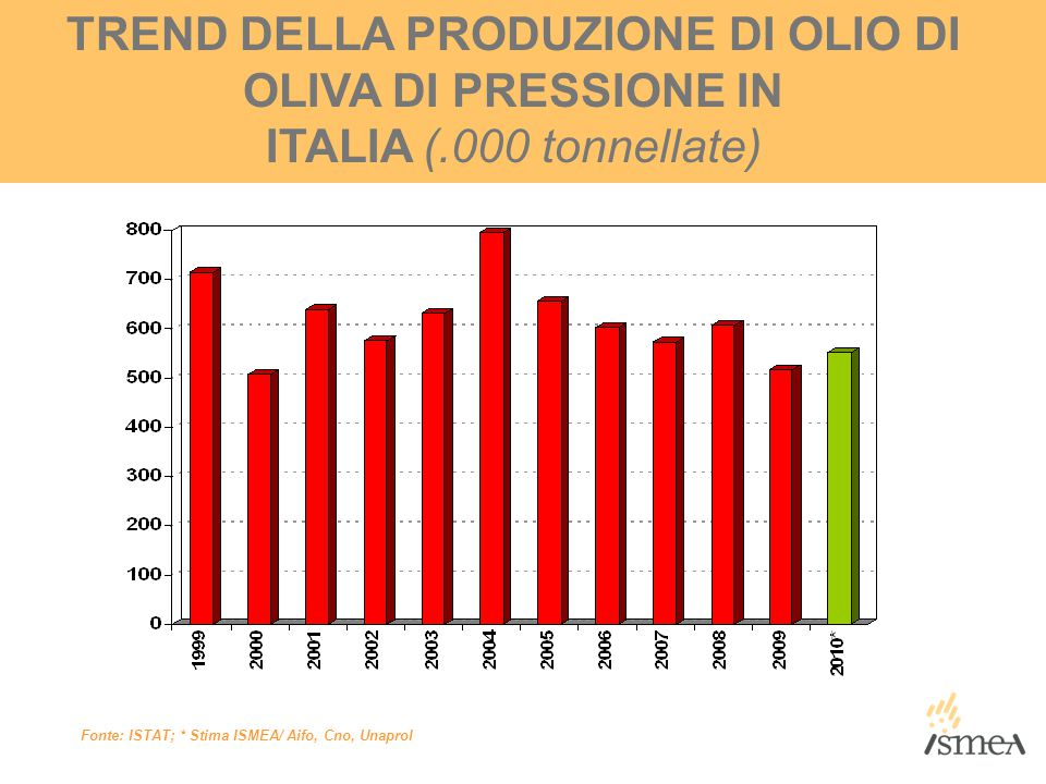 TREND DELLA PRODUZIONE DI OLIO DI OLIVA DI PRESSIONE IN