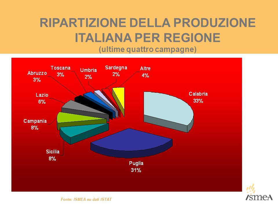 RIPARTIZIONE DELLA PRODUZIONE ITALIANA PER REGIONE