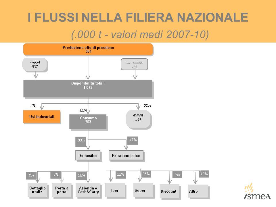 I FLUSSI NELLA FILIERA NAZIONALE (.000 t - valori medi 2007-10)
