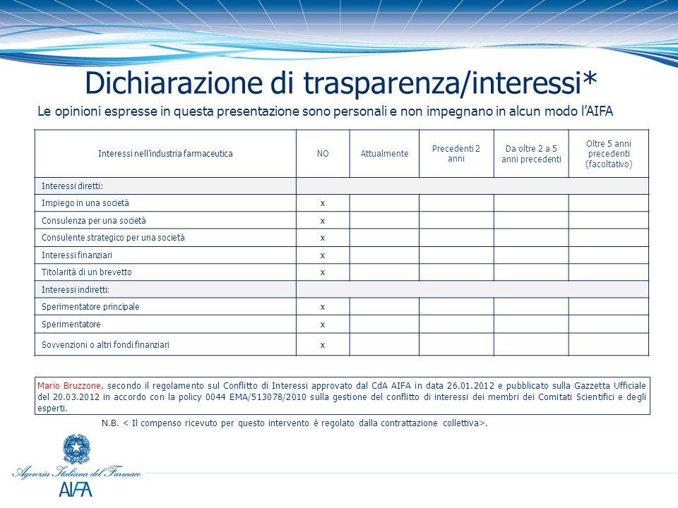 Dichiarazione di trasparenza/interessi*