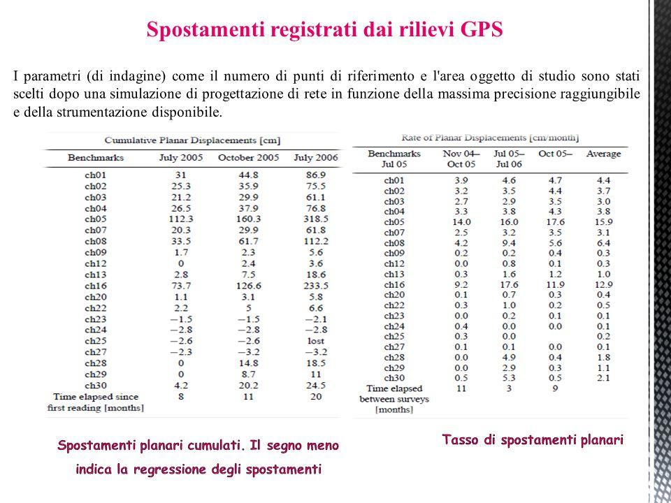Spostamenti registrati dai rilievi GPS