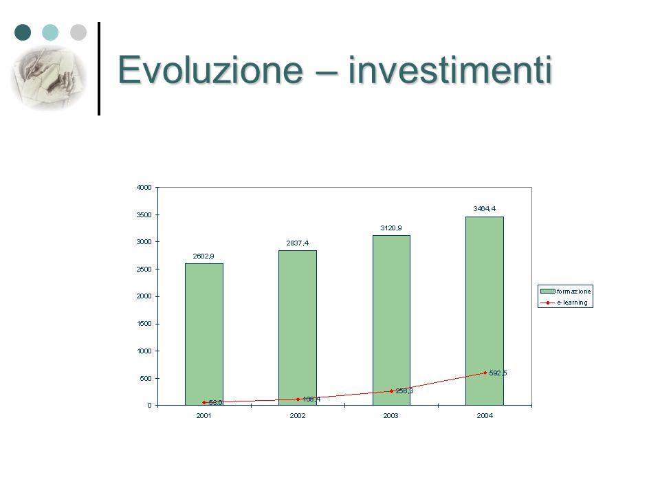 Evoluzione – investimenti