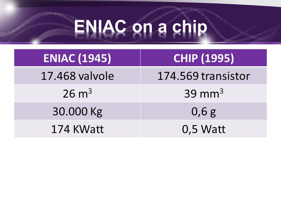 ENIAC on a chip ENIAC (1945) CHIP (1995) 17.468 valvole