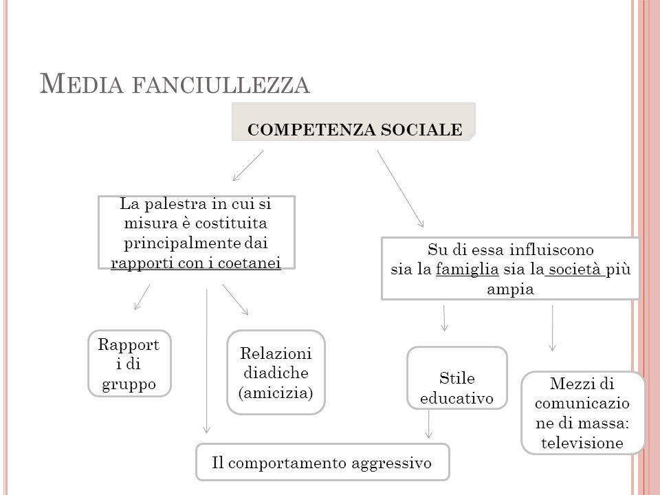 Media fanciullezza COMPETENZA SOCIALE