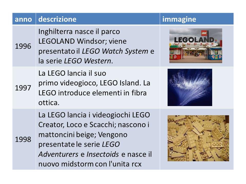 anno descrizione. immagine. 1996. Inghilterra nasce il parco LEGOLAND Windsor; viene presentato il LEGO Watch System e la serie LEGO Western.