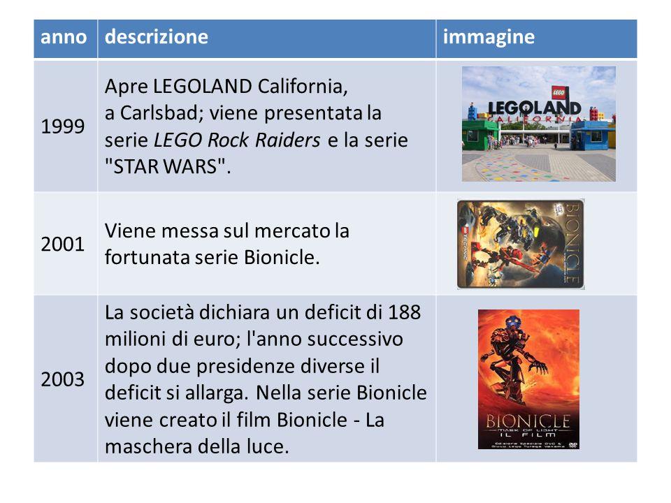 anno descrizione. immagine. 1999. Apre LEGOLAND California, a Carlsbad; viene presentata la serie LEGO Rock Raiders e la serie STAR WARS .