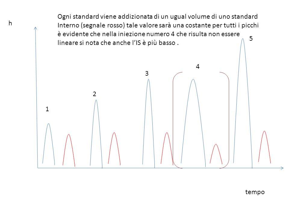 Ogni standard viene addizionata di un ugual volume di uno standard