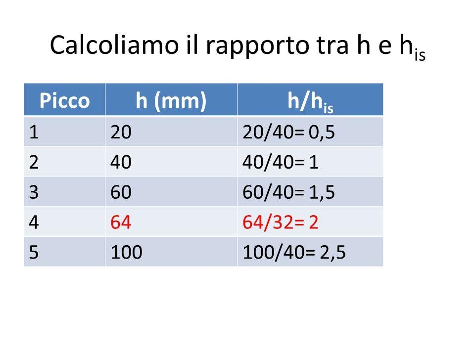 Calcoliamo il rapporto tra h e his