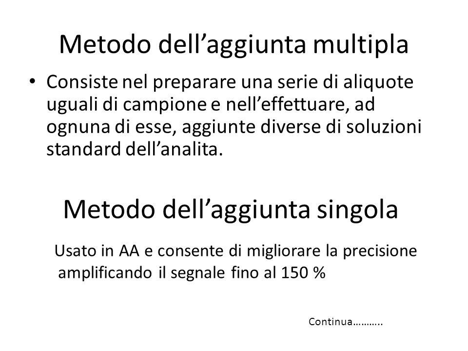 Metodo dell'aggiunta multipla