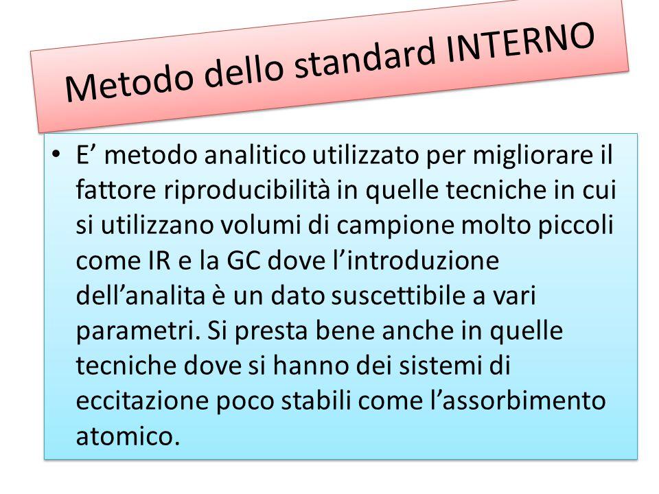 Metodo dello standard INTERNO