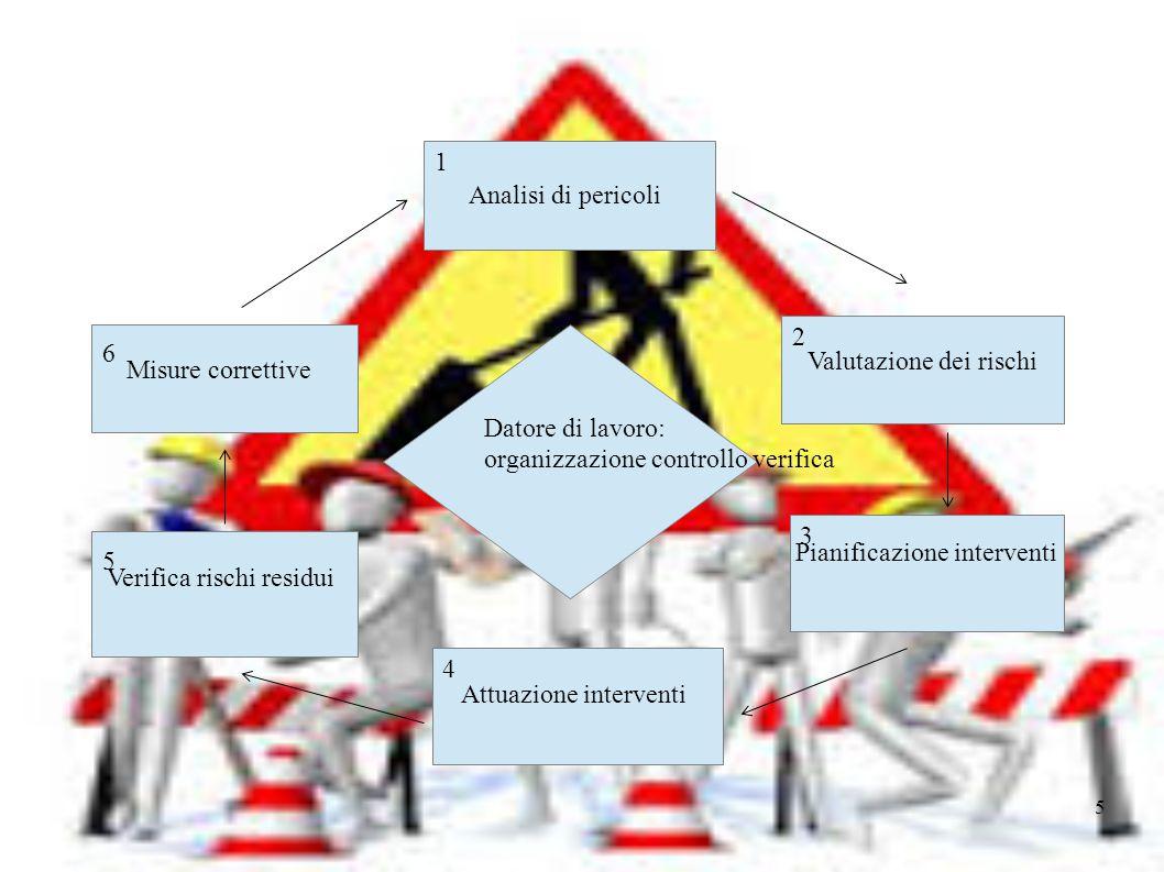 Valutazione dei rischi Misure correttive