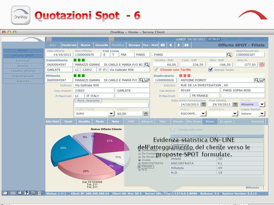 Quotazioni Spot - 6 Evidenza statistica ON-LINE dell'atteggiamento del cliente verso le proposte SPOT formulate.