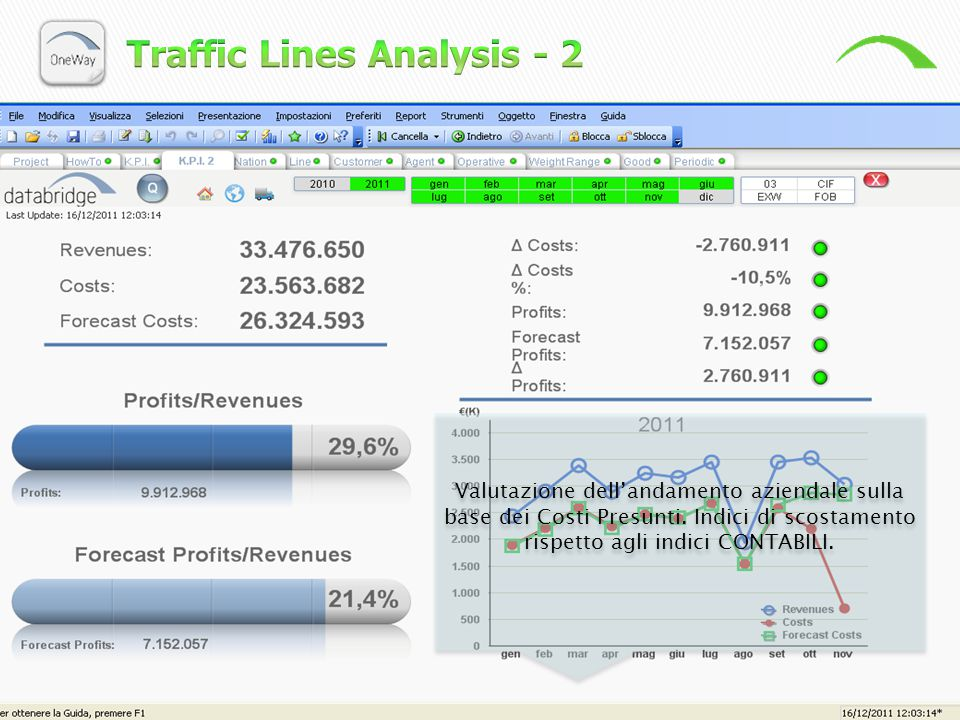 Traffic Lines Analysis - 2