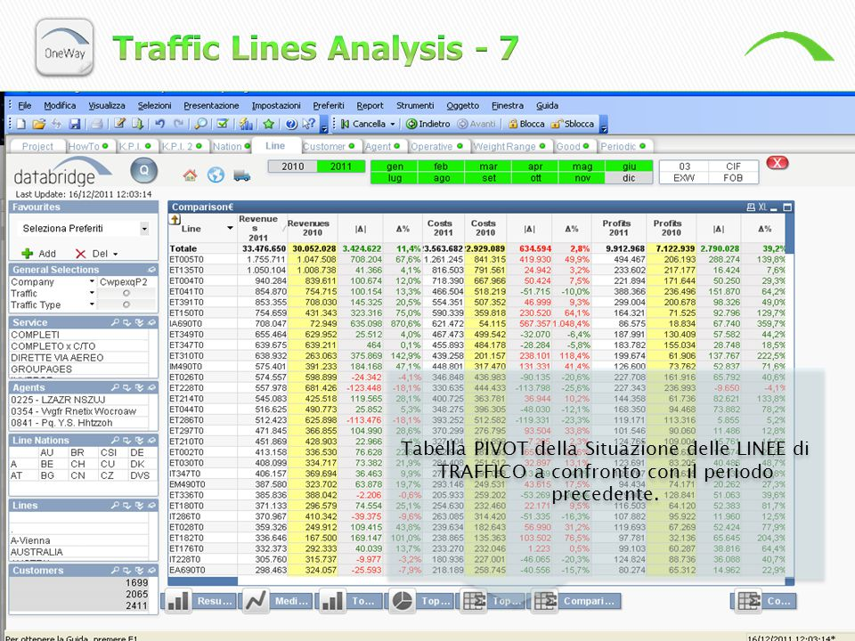 Traffic Lines Analysis - 7