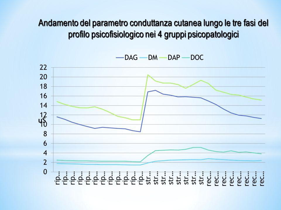 Andamento del parametro conduttanza cutanea lungo le tre fasi del profilo psicofisiologico nei 4 gruppi psicopatologici