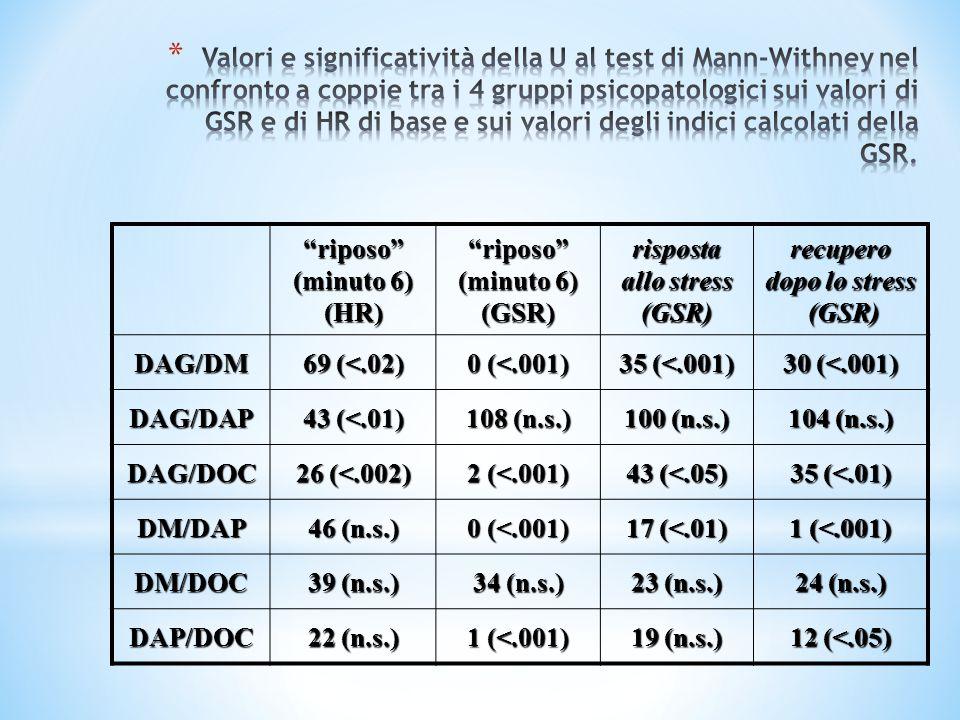 Valori e significatività della U al test di Mann-Withney nel confronto a coppie tra i 4 gruppi psicopatologici sui valori di GSR e di HR di base e sui valori degli indici calcolati della GSR.