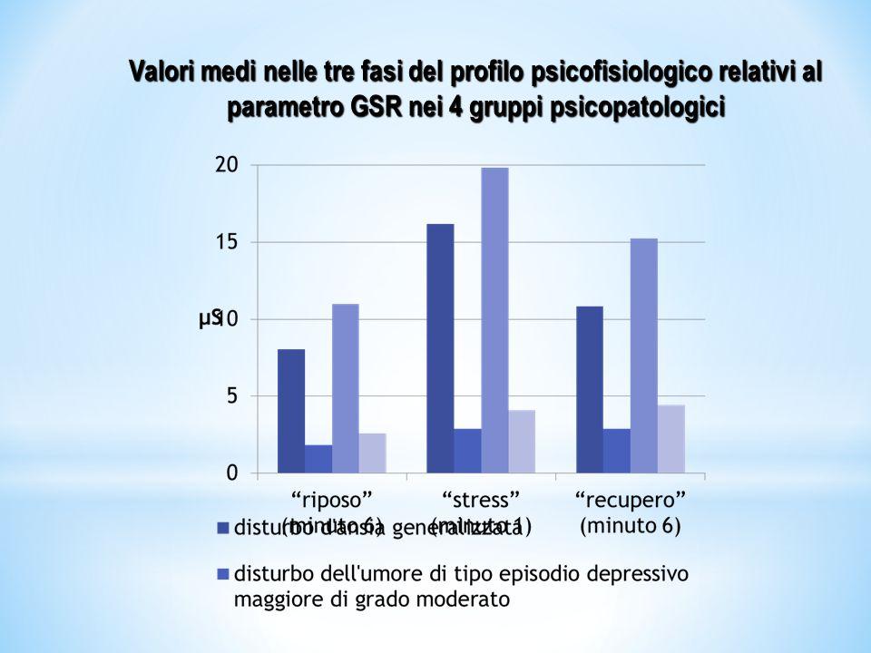 Valori medi nelle tre fasi del profilo psicofisiologico relativi al parametro GSR nei 4 gruppi psicopatologici