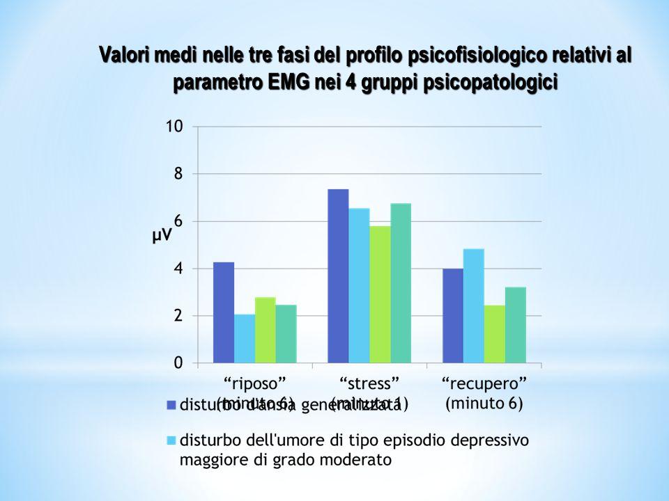 Valori medi nelle tre fasi del profilo psicofisiologico relativi al parametro EMG nei 4 gruppi psicopatologici
