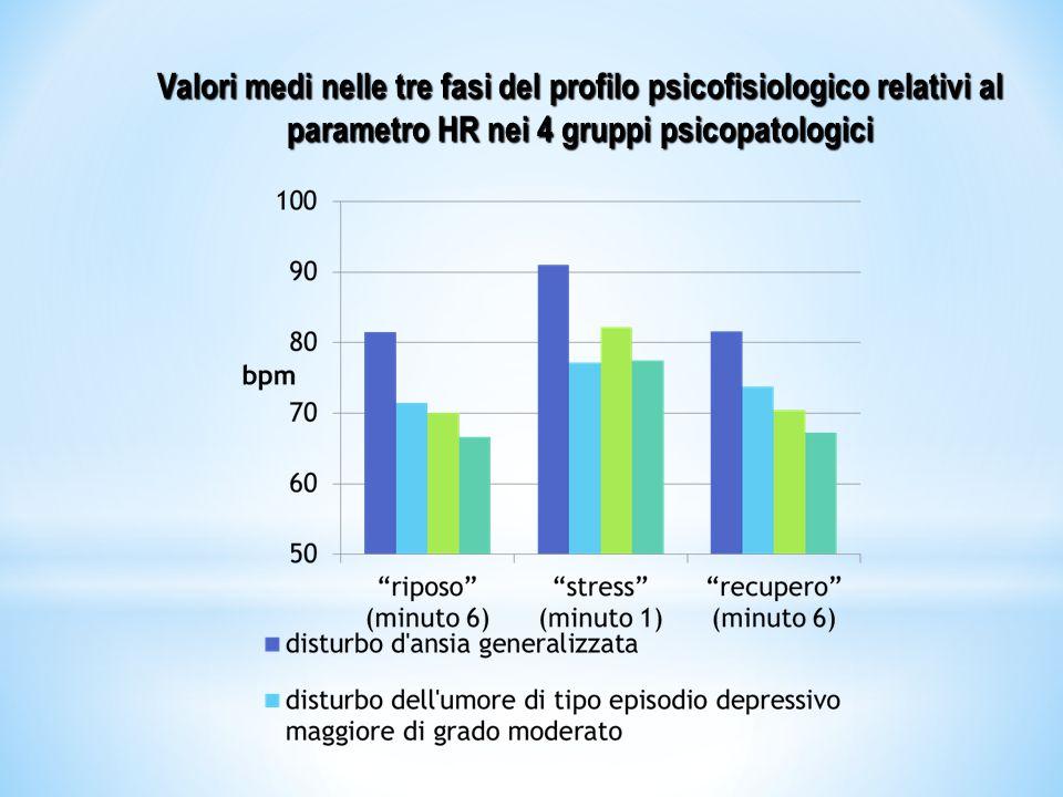 Valori medi nelle tre fasi del profilo psicofisiologico relativi al parametro HR nei 4 gruppi psicopatologici