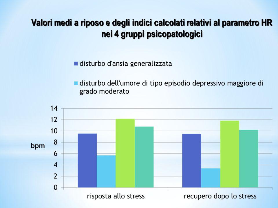 Valori medi a riposo e degli indici calcolati relativi al parametro HR nei 4 gruppi psicopatologici