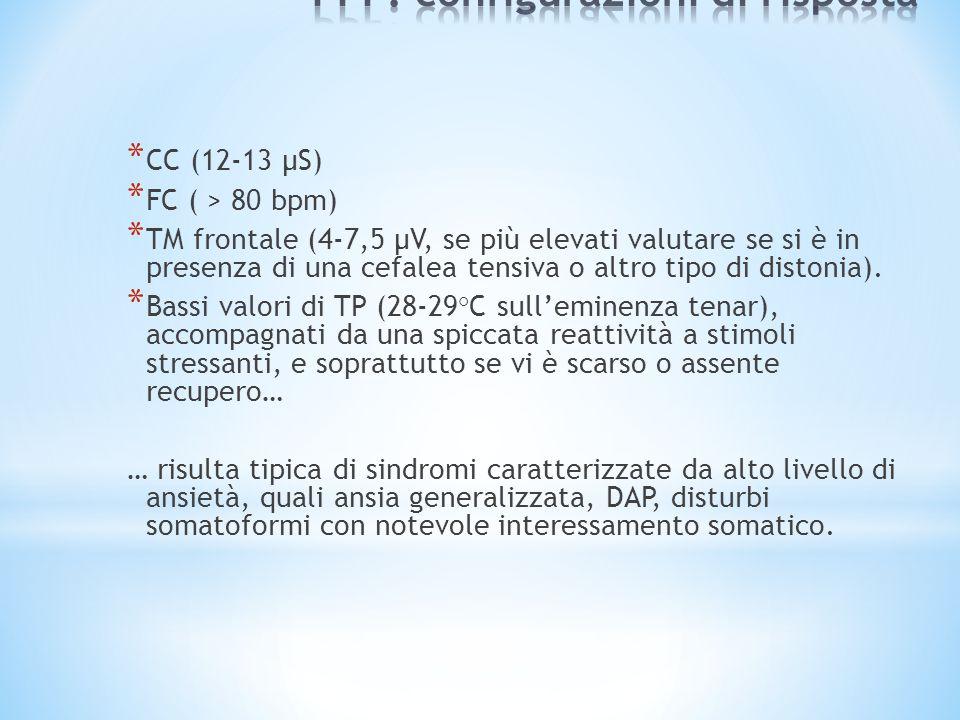 PPF: configurazioni di risposta