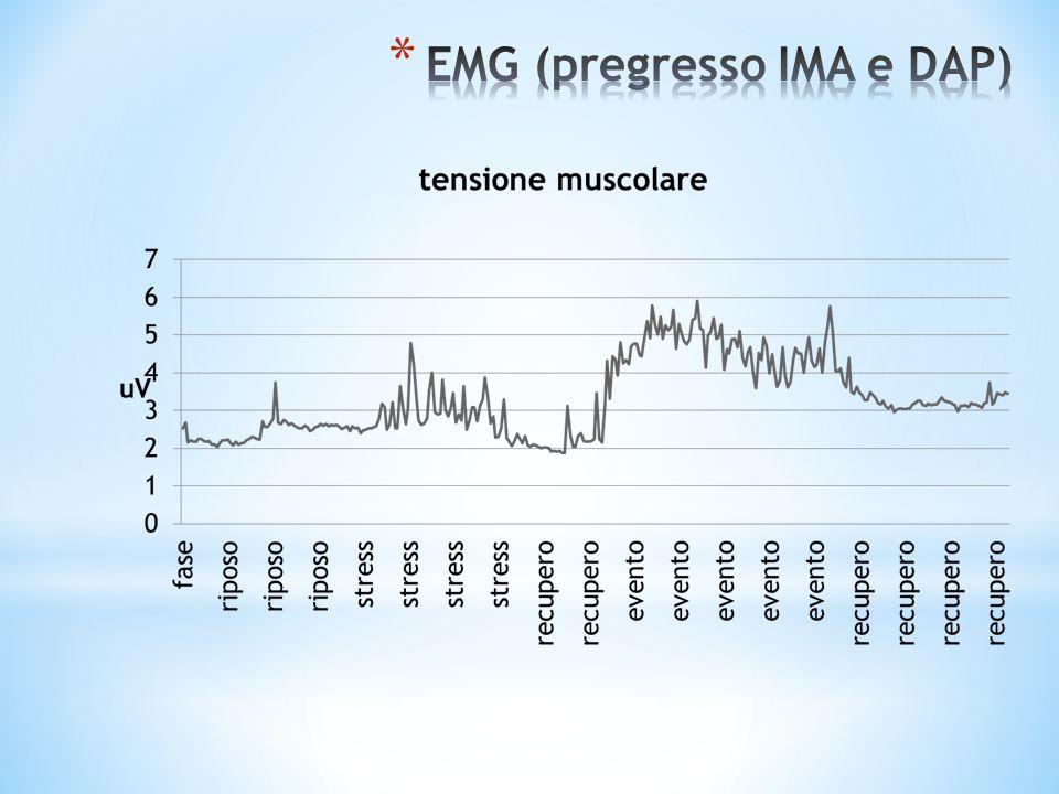 EMG (pregresso IMA e DAP)