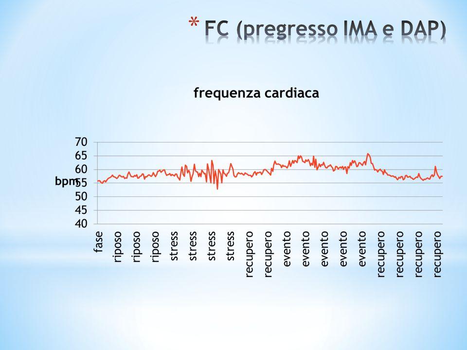 FC (pregresso IMA e DAP)