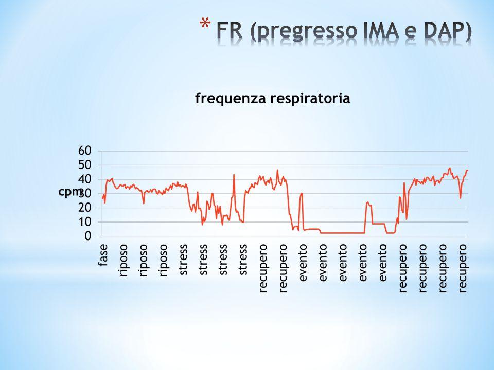 FR (pregresso IMA e DAP)