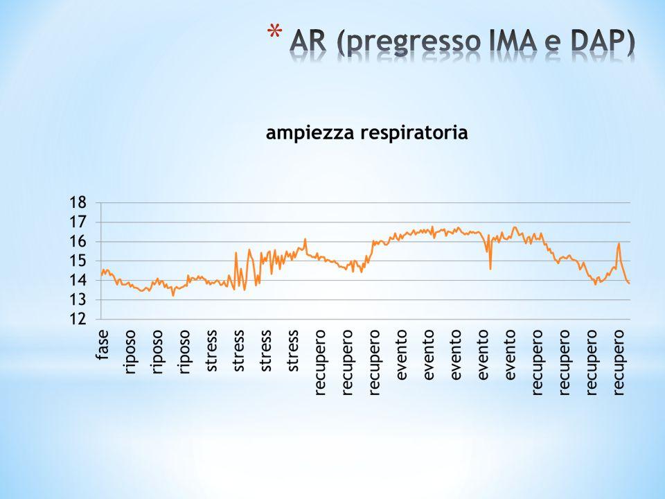 AR (pregresso IMA e DAP)