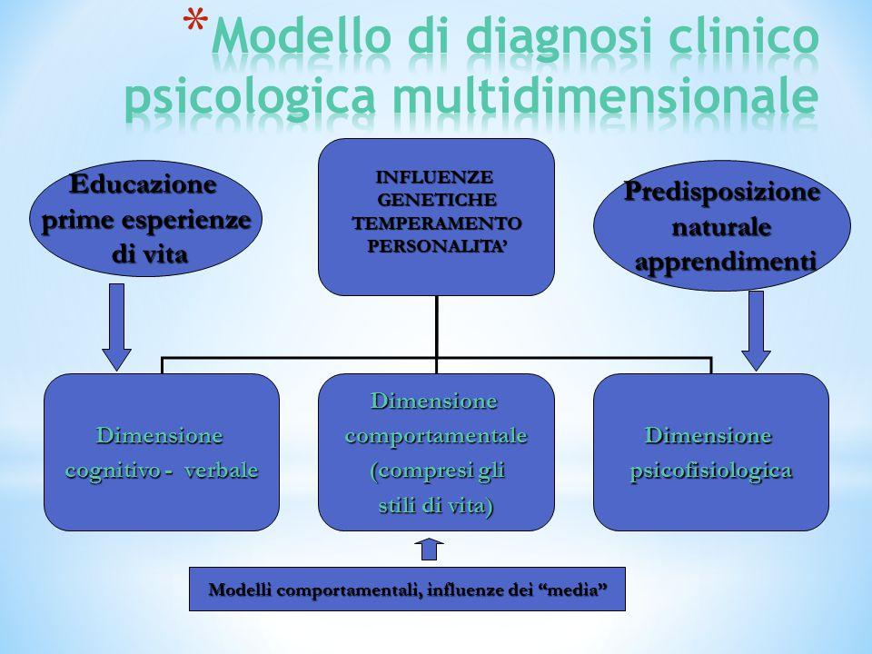 Modello di diagnosi clinico psicologica multidimensionale