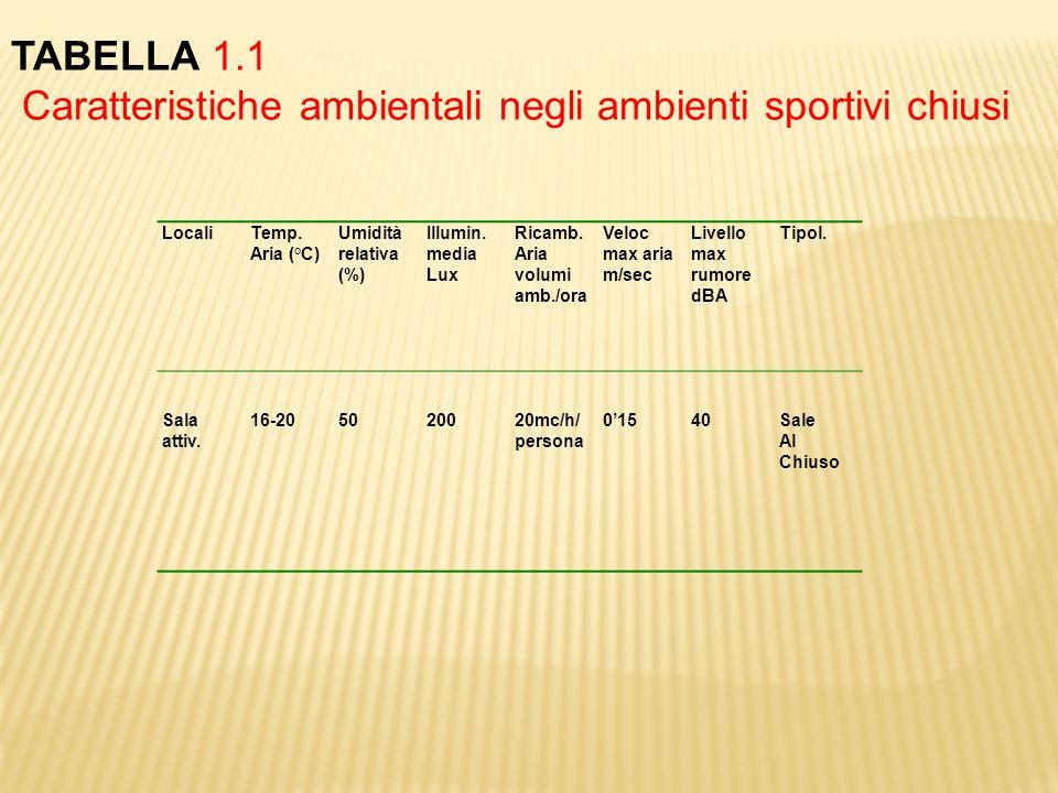 Caratteristiche ambientali negli ambienti sportivi chiusi